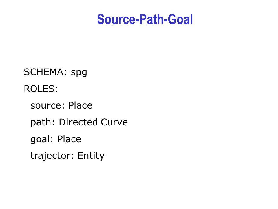 Source-Path-Goal SCHEMA: spg ROLES: source: Place path: Directed Curve goal: Place trajector: Entity