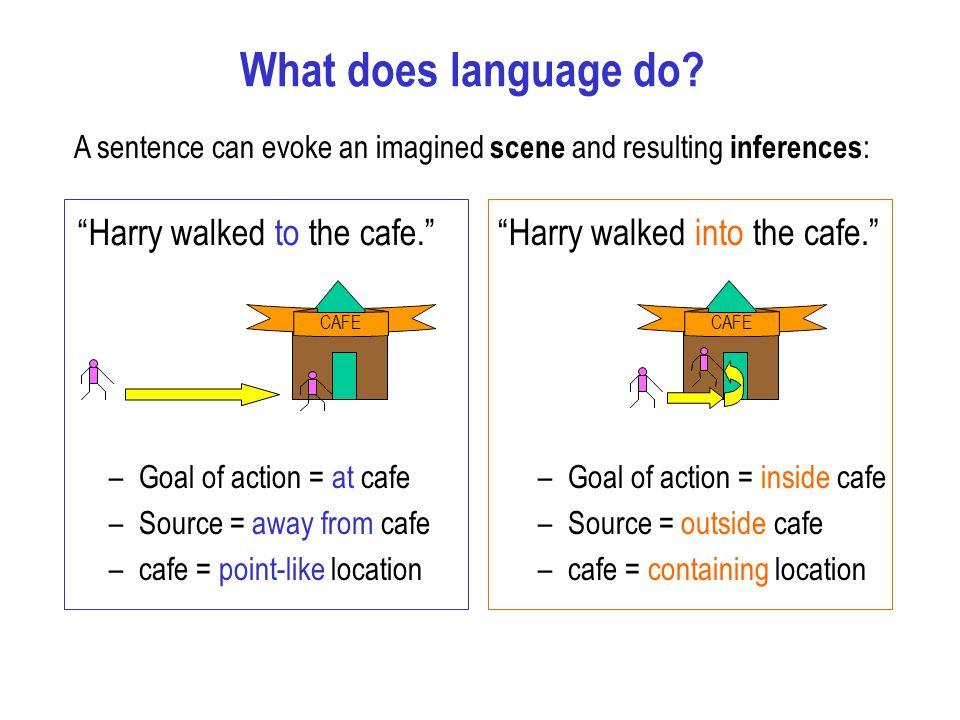 Language understanding Interpretation (Utterance, Situation) Linguistic knowledge Conceptual knowledge Analysis