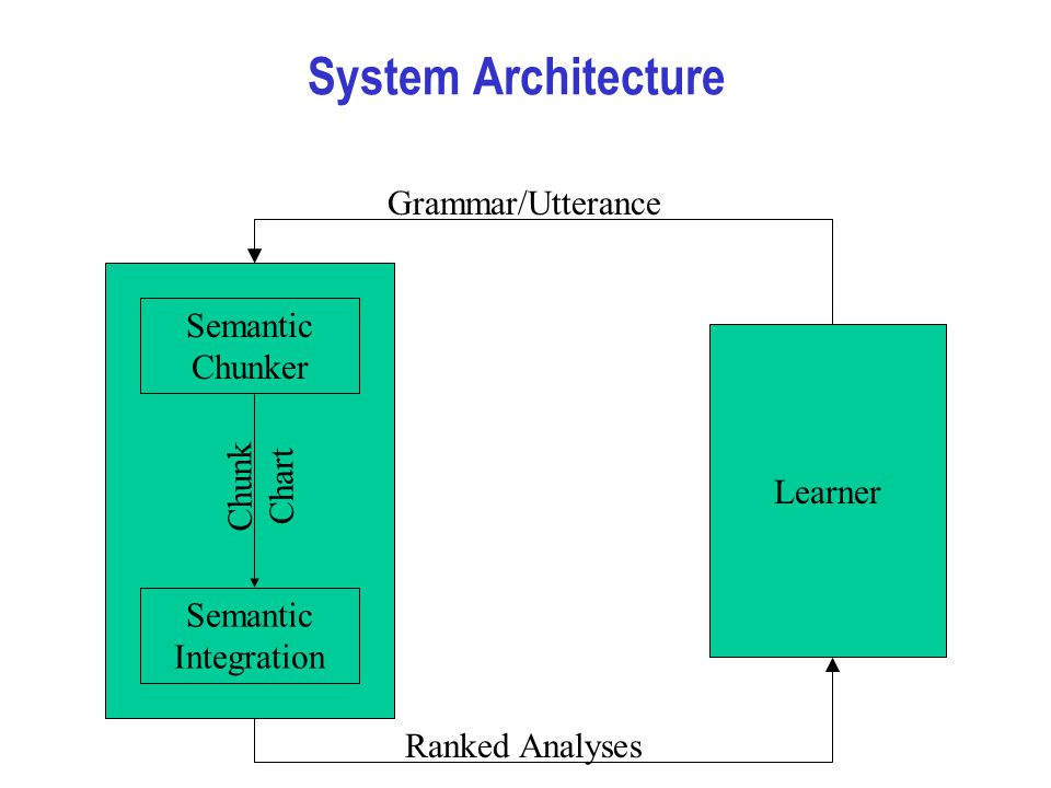 System Architecture Learner Semantic Chunker Semantic Integration Grammar/Utterance Chunk Chart Ranked Analyses