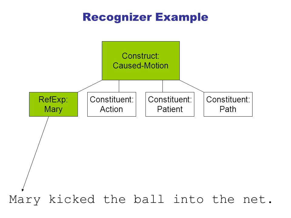 Recognizer Example Construct: Caused-Motion Constituent: Action Constituent: Patient Constituent: Path RefExp: Mary Mary kicked the ball into the net.