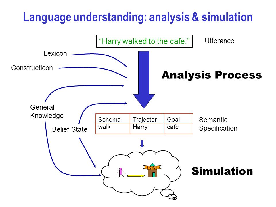 Scene = Caused-Motion Agent = Mary Action = Kick Patient = Path.Trajector = The Ball Path = Into the net Path.Goal = The net After analyzing the sentence, the following identities are asserted in the resulting SemSpec: Resulting SemSpec