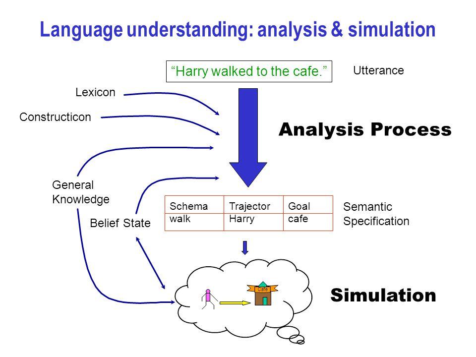 Semantic Specification