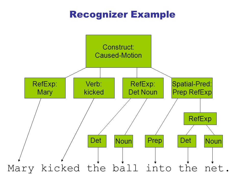 Recognizer Example Construct: Caused-Motion Verb: kicked RefExp: Det Noun Spatial-Pred: Prep RefExp RefExp: Mary Mary kicked the ball into the net.