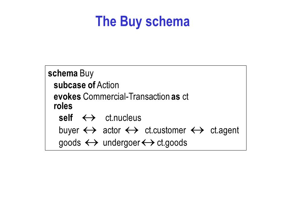 The Buy schema schema Buy subcase of Action evokes Commercial-Transaction as ct roles self  ct.nucleus buyer  actor  ct.customer  ct.agent goods  undergoer  ct.goods