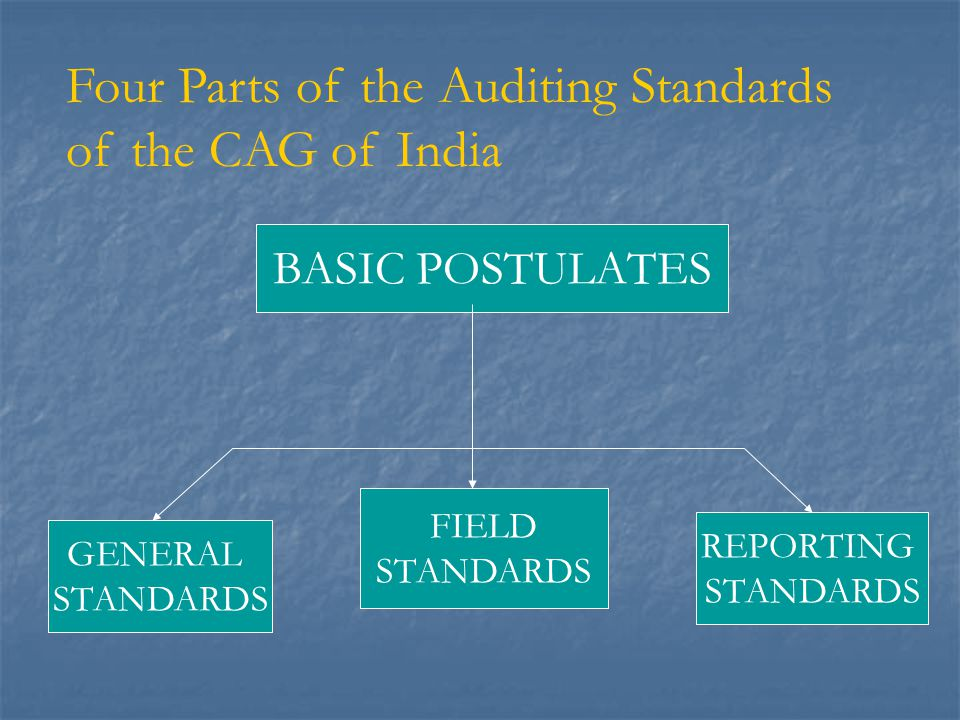 Basic Postulates-I  Compliance to INTOSAI Auditing Standards  Existence of a policy by which the standards are followed for the various types of audit carried out by the IAAD to ensure that the work and products are of high quality.