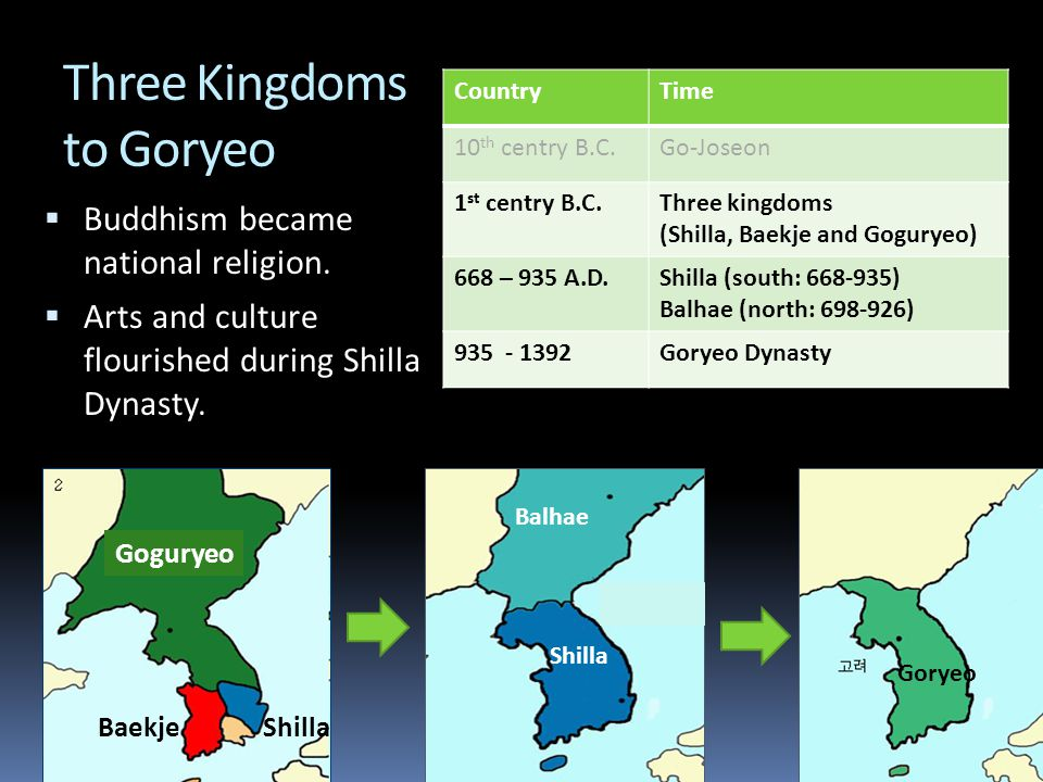 Three Kingdoms to Goryeo CountryTime 10 th centry B.C.Go-Joseon 1 st centry B.C.Three kingdoms (Shilla, Baekje and Goguryeo) 668 – 935 A.D.Shilla (south: 668-935) Balhae (north: 698-926) 935 - 1392Goryeo Dynasty Shilla Goryeo Balhae  Buddhism became national religion.