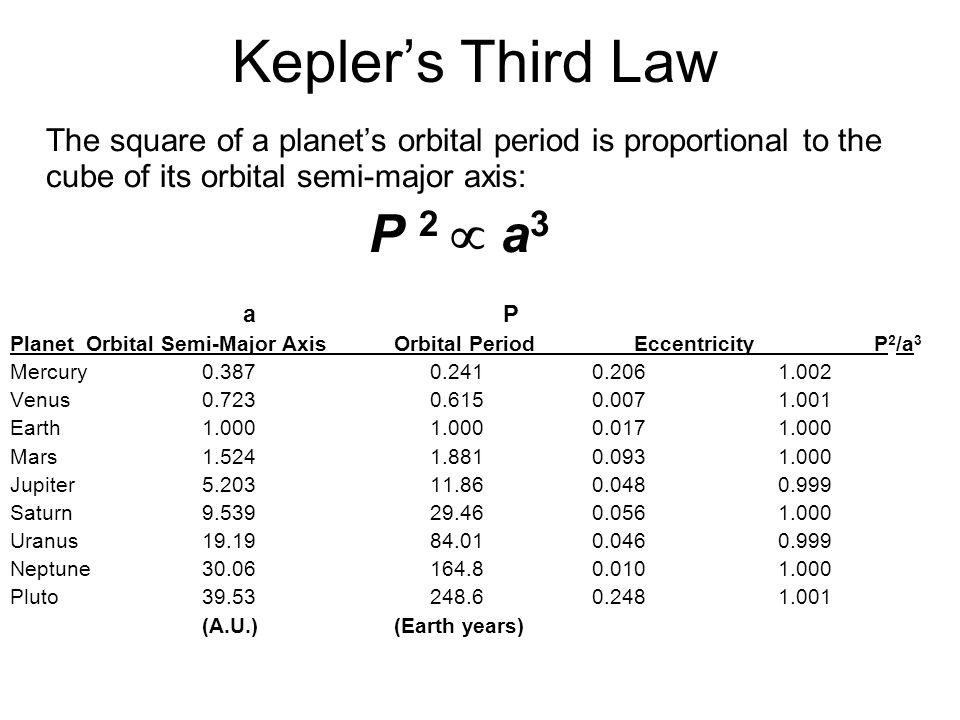 Kepler's Second Law An imaginary line connecting the Sun to any planet sweeps out equal areas of the ellipse in equal times