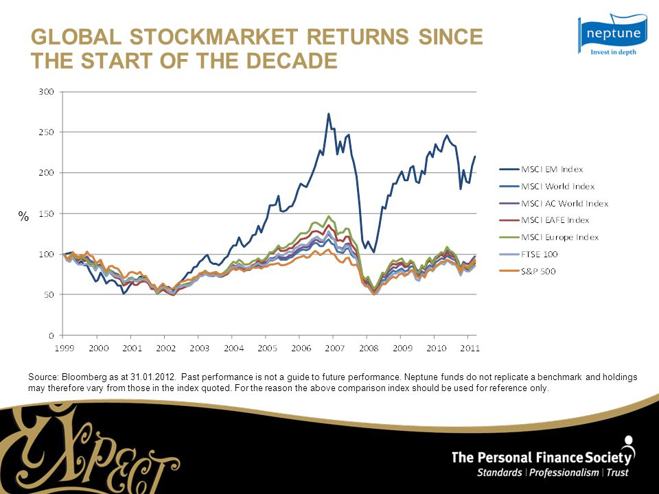 GLOBAL STOCKMARKET RETURNS SINCE THE START OF THE DECADE Source: Bloomberg as at 31.01.2012.