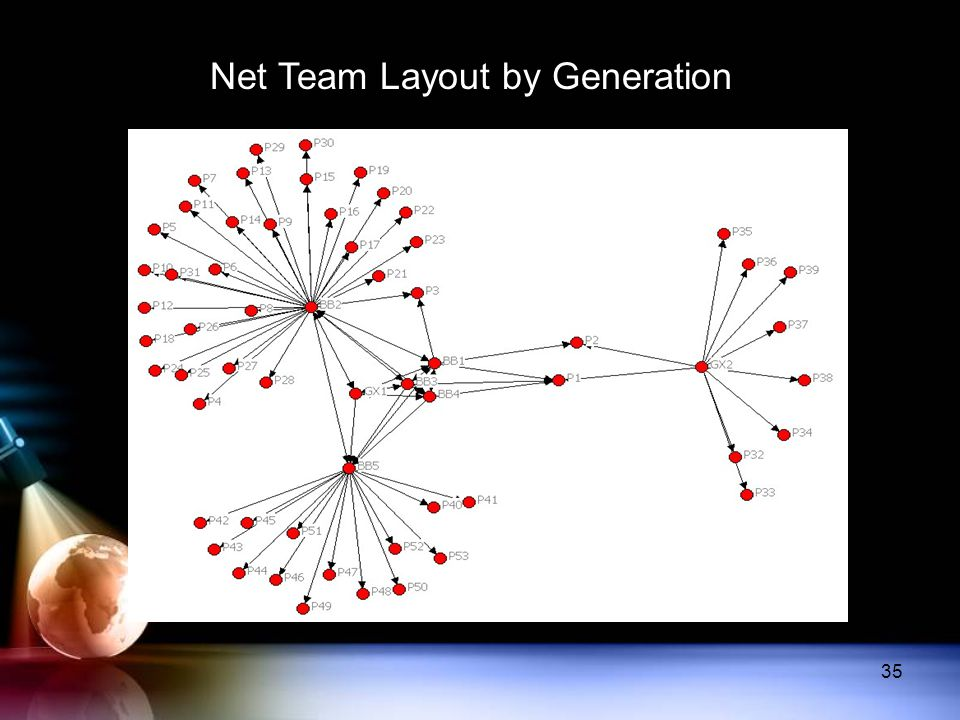 Net Team Layout by Generation 35