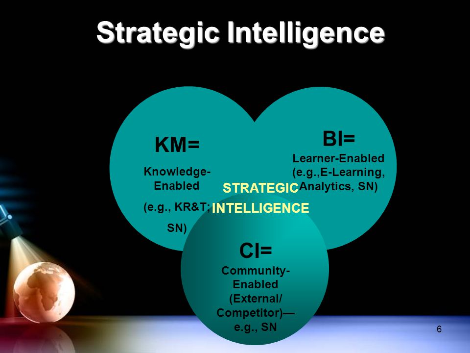 Strategic Intelligence STRATEGIC INTELLIGENCE KM= Knowledge- Enabled (e.g., KR&T; SN) BI= Learner-Enabled (e.g.,E-Learning, Analytics, SN) CI= Communi