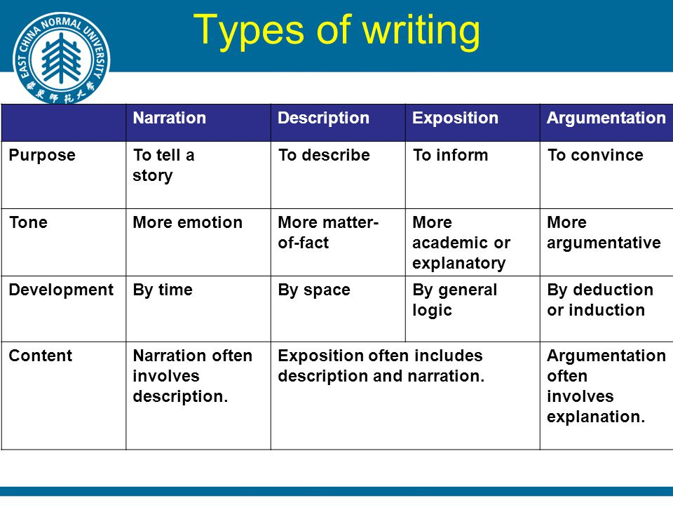 Types of writing NarrationDescriptionExpositionArgumentation PurposeTo tell a story To describeTo informTo convince ToneMore emotionMore matter- of-fact More academic or explanatory More argumentative DevelopmentBy timeBy spaceBy general logic By deduction or induction ContentNarration often involves description.