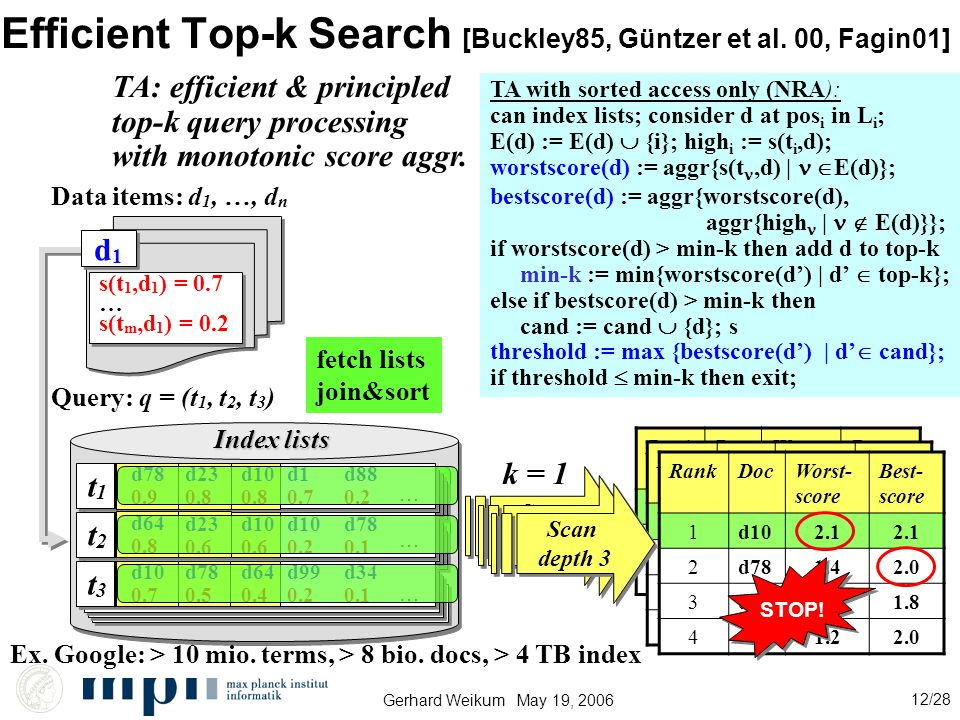 Gerhard Weikum May 19, 2006 12/28 Efficient Top-k Search [Buckley85, Güntzer et al.
