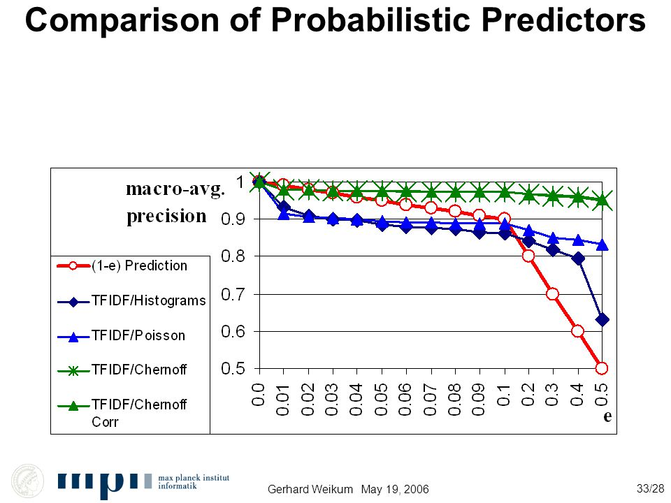 Gerhard Weikum May 19, 2006 33/28 Comparison of Probabilistic Predictors