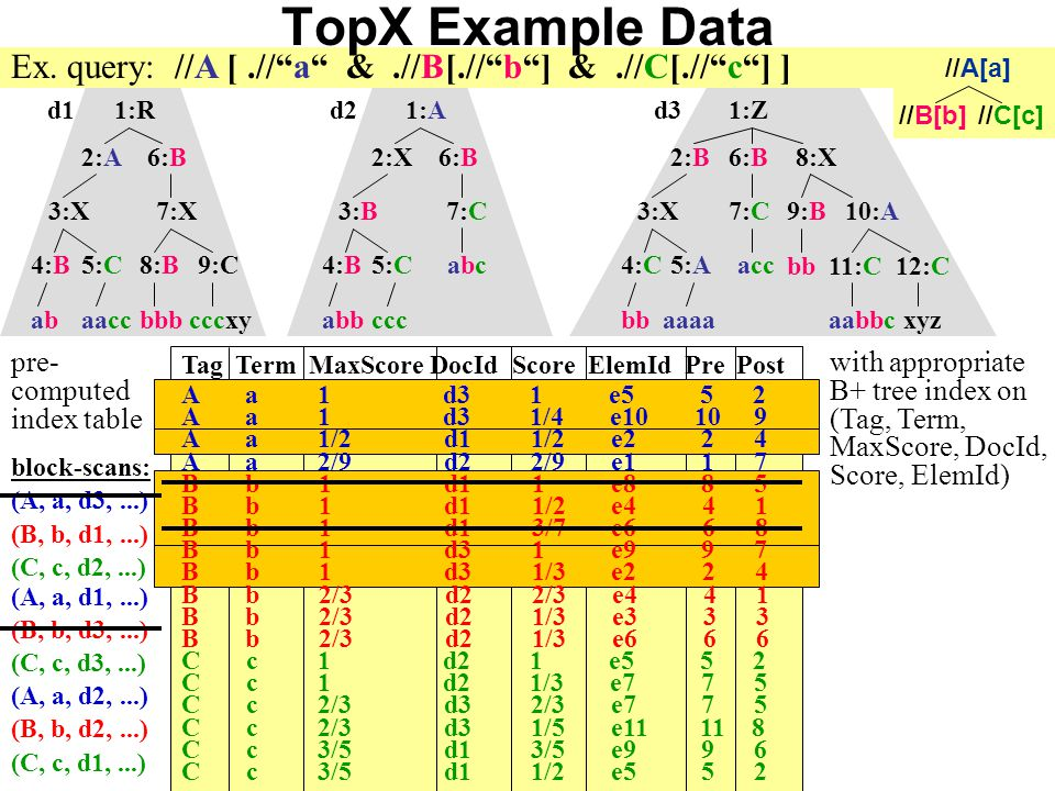 Gerhard Weikum May 19, 2006 53/28 TopX Example Data Ex.