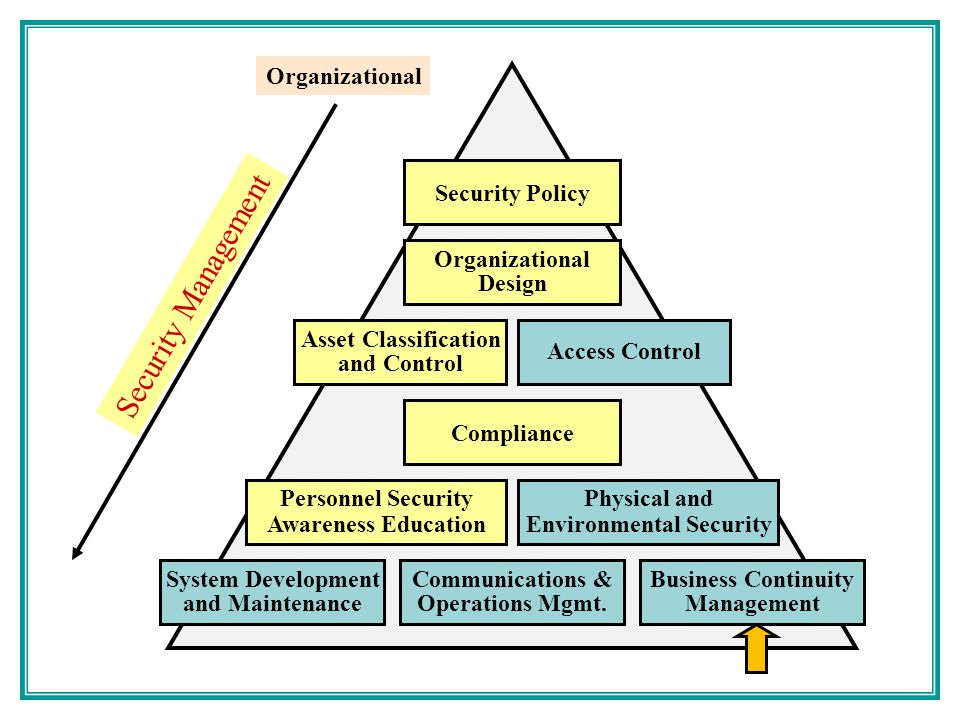Security Policy Organizational Design Asset Classification and Control Access Control Compliance Personnel Security Awareness Education Physical and Environmental Security System Development and Maintenance Communications & Operations Mgmt.