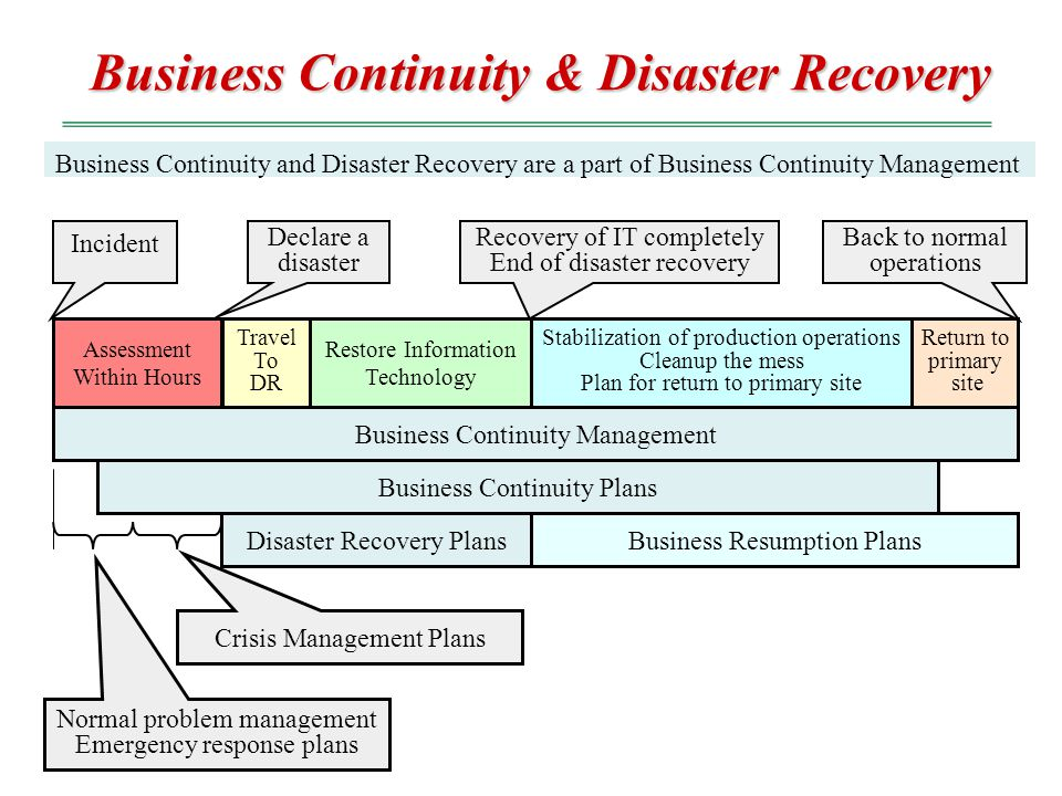 Scope of Business Continuity BCP and DRP addresses the preparation, processes, and practices required to ensure the preservation of the business in th