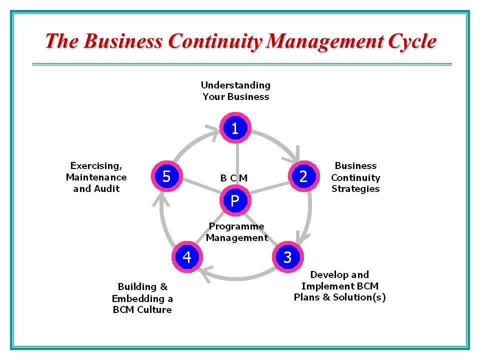 BCP Cycle