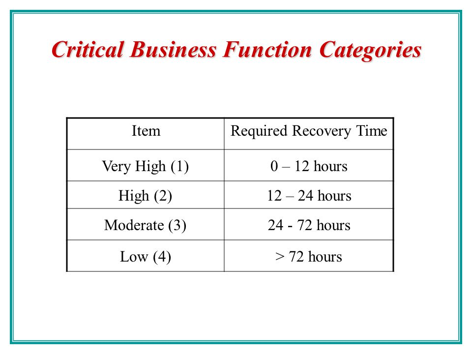 Critical Business Function Categories ItemRequired Recovery Time Nonessential30 days Normal7 days Important72 hours Urgent24 hours Critical/Essential1
