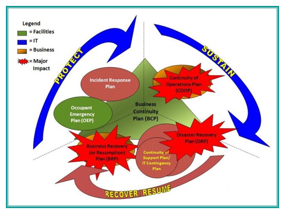 1.Project Management & Initiation Establish need (risk analysis).