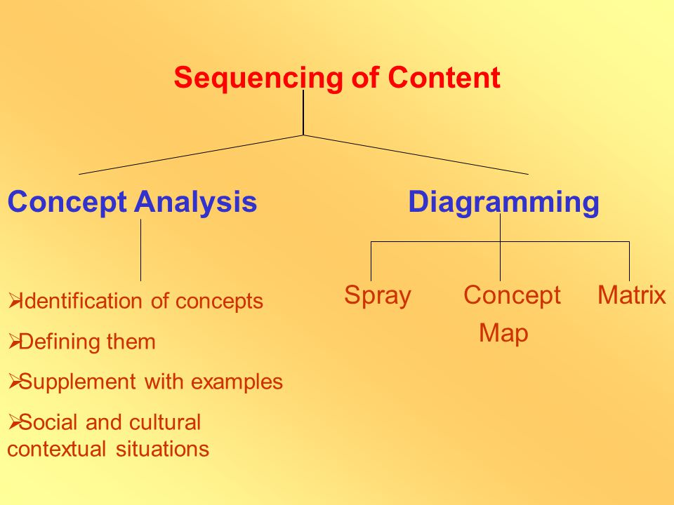 Content Analysis Knowledge about the learner to pitch the content at appropriate level Decide level  Select Content  Relevance Sources  Identify various works related; Good piece - adopt rather than rewrite Analysis of the Content