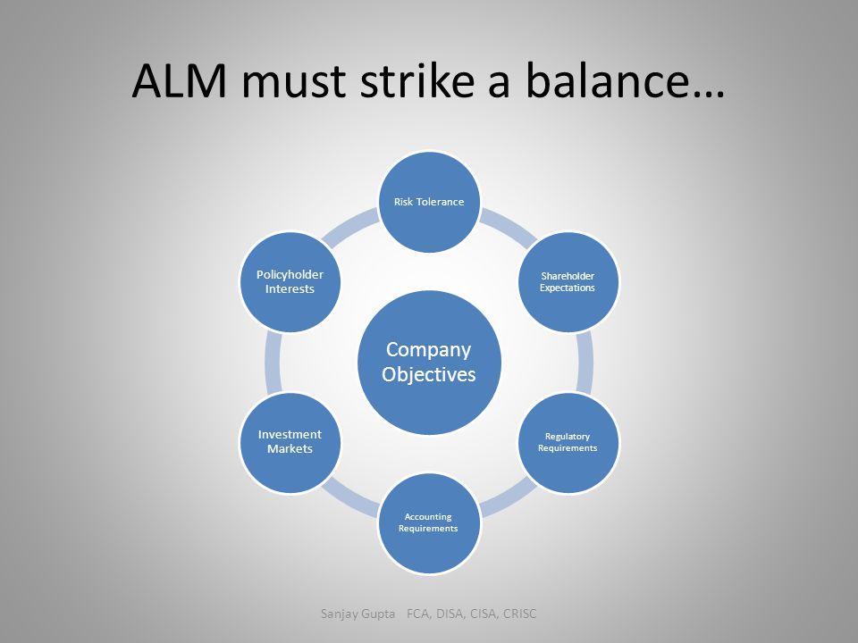 ALM must strike a balance… Sanjay Gupta FCA, DISA, CISA, CRISC Company Objectives Risk Tolerance Shareholder Expectations Regulatory Requirements Acco