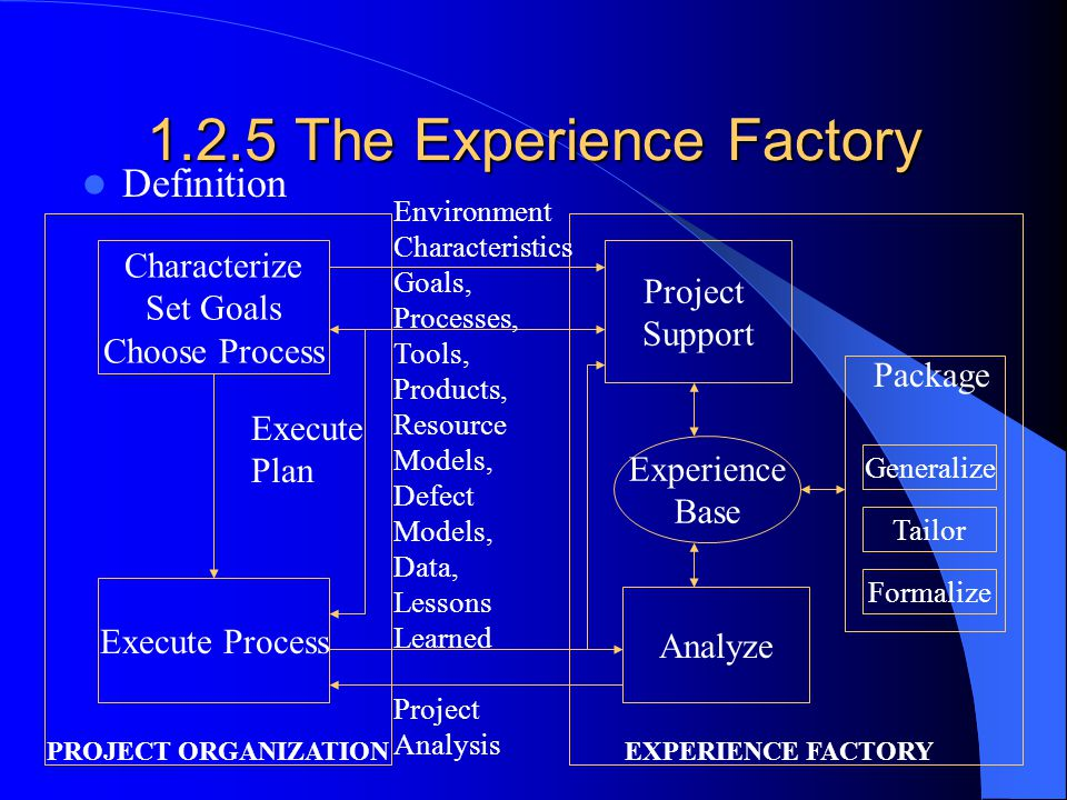 1.2.5 The Experience Factory Definition Characterize Set Goals Choose Process Analyze Execute Process Project Support Experience Base Generalize Tailor Formalize Package PROJECT ORGANIZATIONEXPERIENCE FACTORY Environment Characteristics Goals, Processes, Tools, Products, Resource Models, Defect Models, Data, Lessons Learned Project Analysis Execute Plan