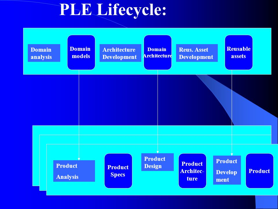 PLE Lifecycle: Domain analysis Architecture Development Reus.