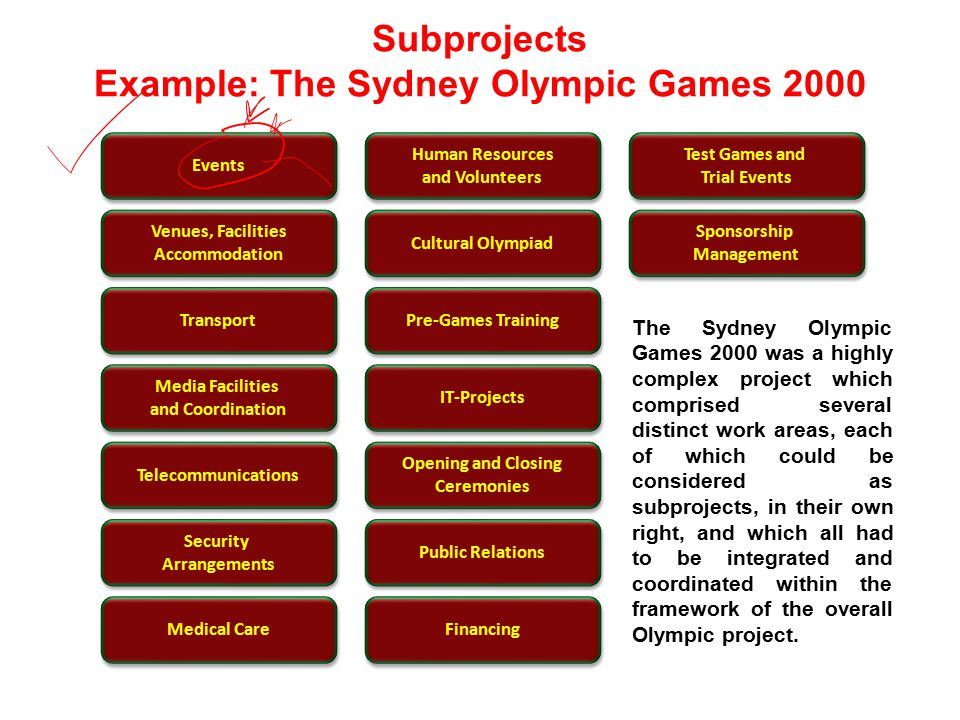 Subprojects Example: The Sydney Olympic Games 2000 Events Venues, Facilities Accommodation Venues, Facilities Accommodation Transport Media Facilities