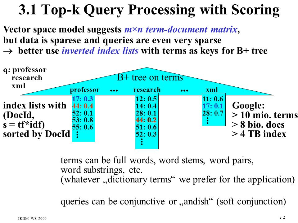 IRDM WS 2005 3-2 3.1 Top-k Query Processing with Scoring professor B+ tree on terms 17: 0.3 44: 0.4...
