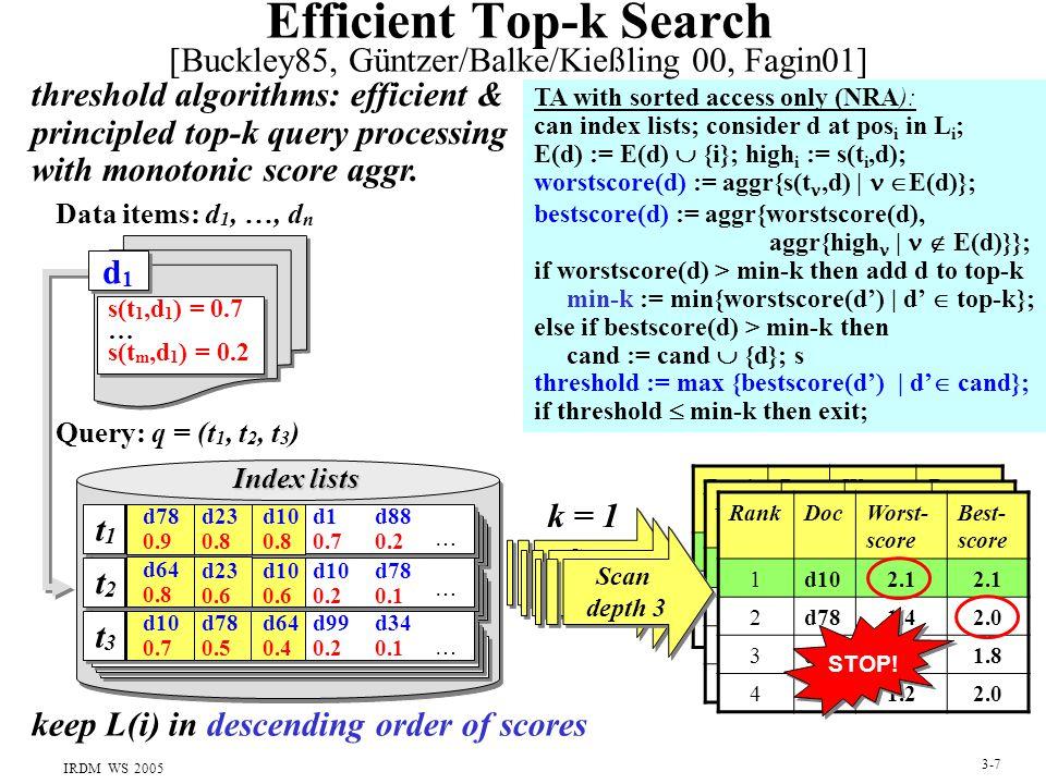 IRDM WS 2005 3-7 Efficient Top-k Search [Buckley85, Güntzer/Balke/Kießling 00, Fagin01] Index lists s(t 1,d 1 ) = 0.7 … s(t m,d 1 ) = 0.2 s(t 1,d 1 ) = 0.7 … s(t m,d 1 ) = 0.2 … Data items: d 1, …, d n Query: q = (t 1, t 2, t 3 ) RankDocWorst- score Best- score 1d780.92.4 2d640.82.4 3d100.72.4 RankDocWorst- score Best- score 1d781.42.0 2d231.41.9 3d640.82.1 4d100.72.1 RankDocWorst- score Best- score 1d102.1 2d781.42.0 3d231.41.8 4d641.22.0 … … t1t1 d78 0.9 d1 0.7 d88 0.2 d10 0.2 d78 0.1 d99 0.2 d34 0.1 d23 0.8 d10 0.8 d1d1 d1d1 t2t2 d64 0.8 d23 0.6 d10 0.6 t3t3 d10 0.7 d78 0.5 d64 0.4 STOP.