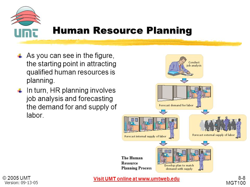 8-9 Visit UMT online at www.umtweb.edu © 2005 UMT MGT100 XP Version: 09-13-05 Human Resource Planning Forecasting HR Demand and Supply After managers fully understand the jobs to be performed within an organization, they can start planning for the organization's future HR needs.
