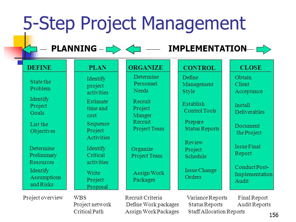 156 5-Step Project Management PLANNING IMPLEMENTATION DEFINE Identify project activities Estimate time and cost Sequence Project Activities Identify C