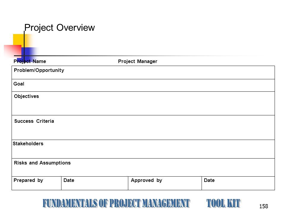 158 Project Name Project Manager Problem/Opportunity Goal Objectives Success Criteria Risks and Assumptions Prepared by Date Approved by Date Project