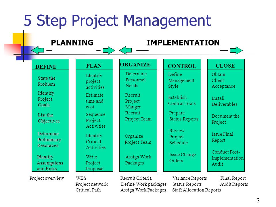 3 5 Step Project Management PLANNING IMPLEMENTATION DEFINE Identify project activities Estimate time and cost Sequence Project Activities Identify Cri