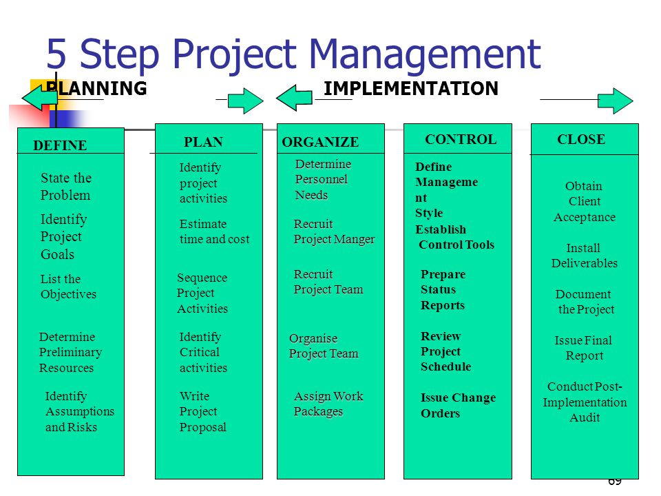 69 5 Step Project Management PLANNING IMPLEMENTATION DEFINE Identify project activities Estimate time and cost Sequence Project Activities Identify Cr