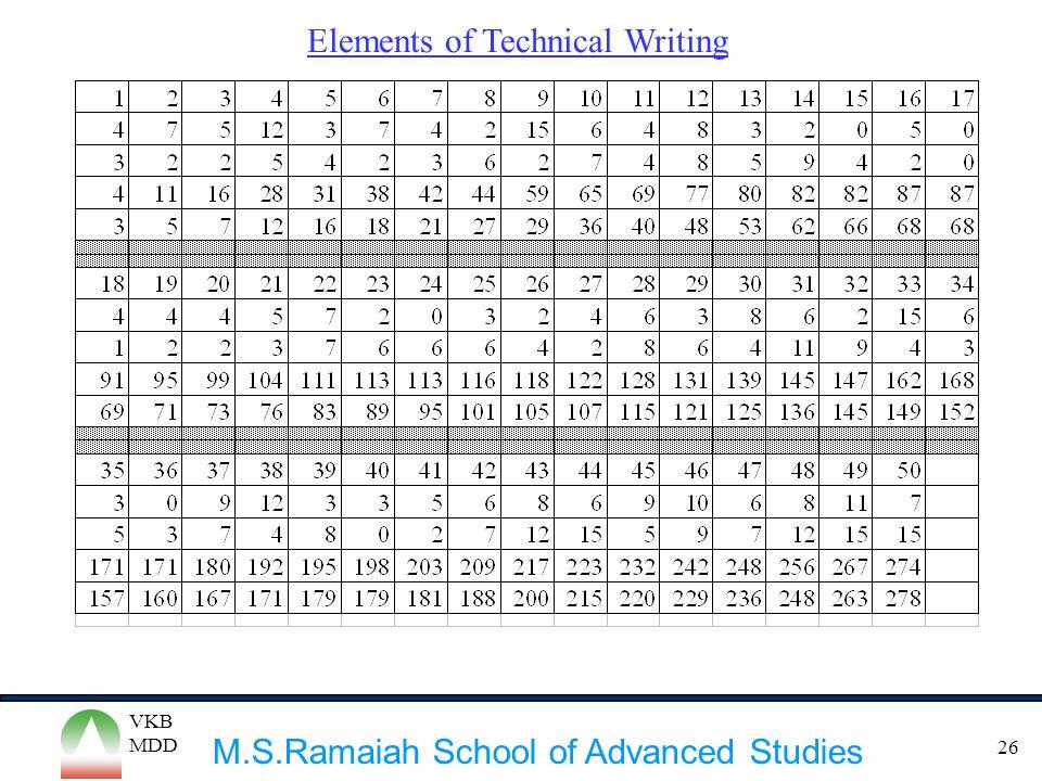 M.S.Ramaiah School of Advanced Studies VKB MDD 26 Elements of Technical Writing