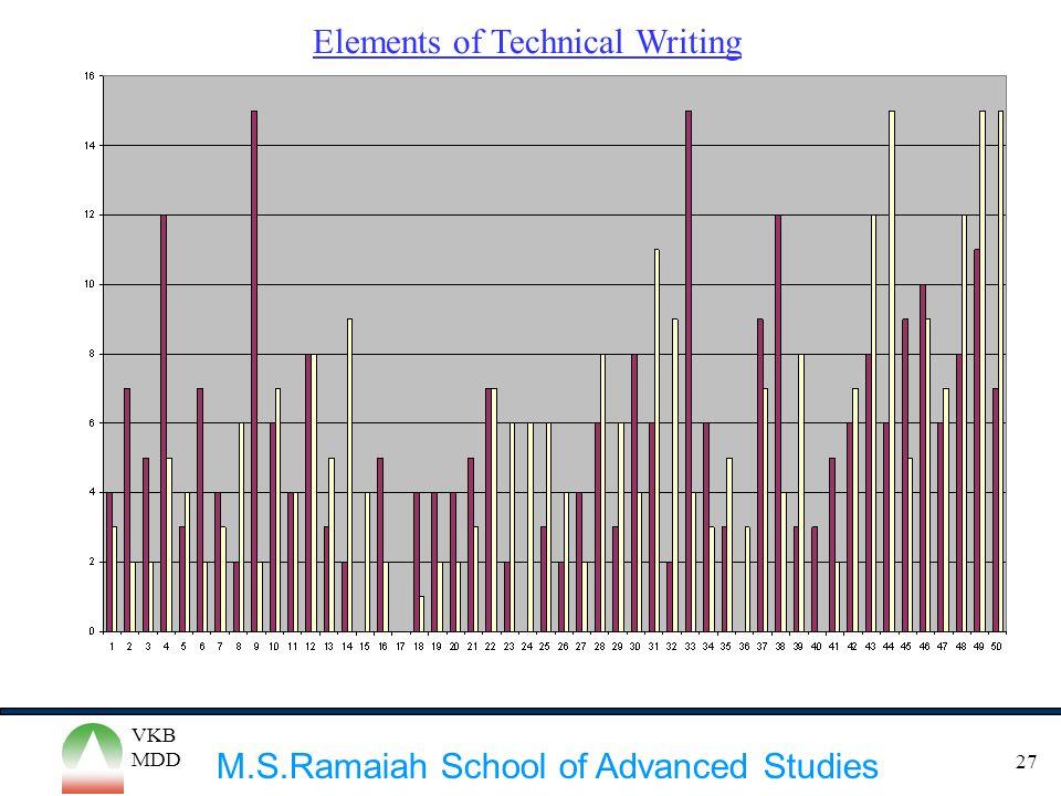M.S.Ramaiah School of Advanced Studies VKB MDD 27 Elements of Technical Writing