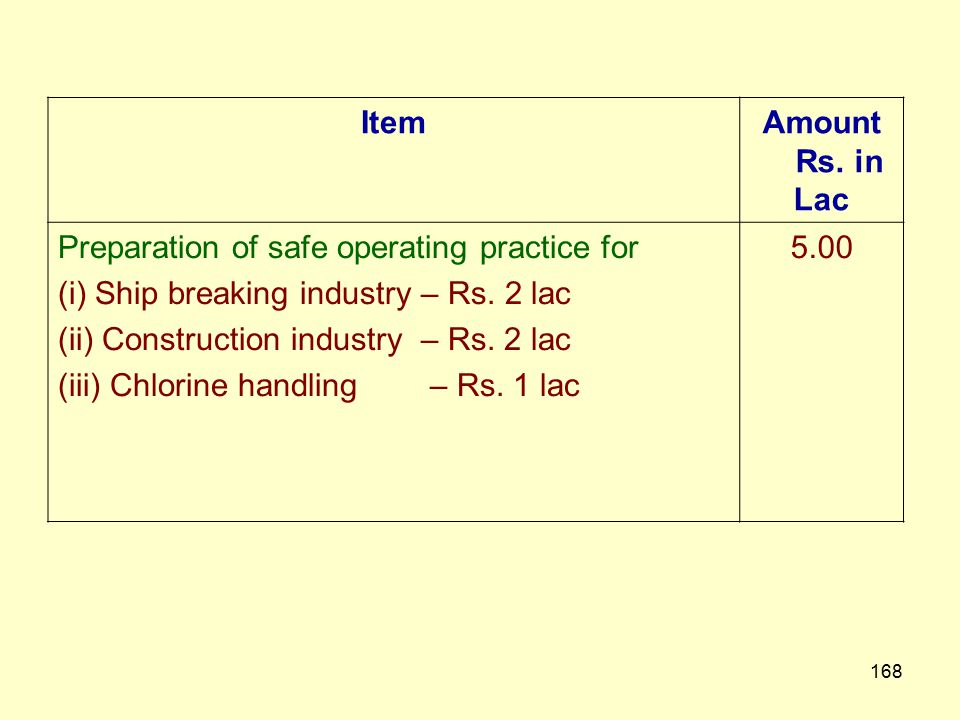 167 Safe Operating Procedures Preparation of Safe Operation Procedures (SOP) for specific class of industry, processes and work to reduce accidents –S