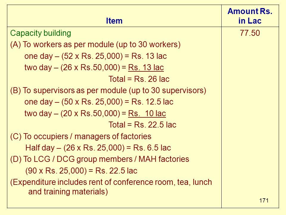 170 Capacity Building Capacity Building - Workers Supervisors Occupiers LCG Members DCG Members MAH Managers