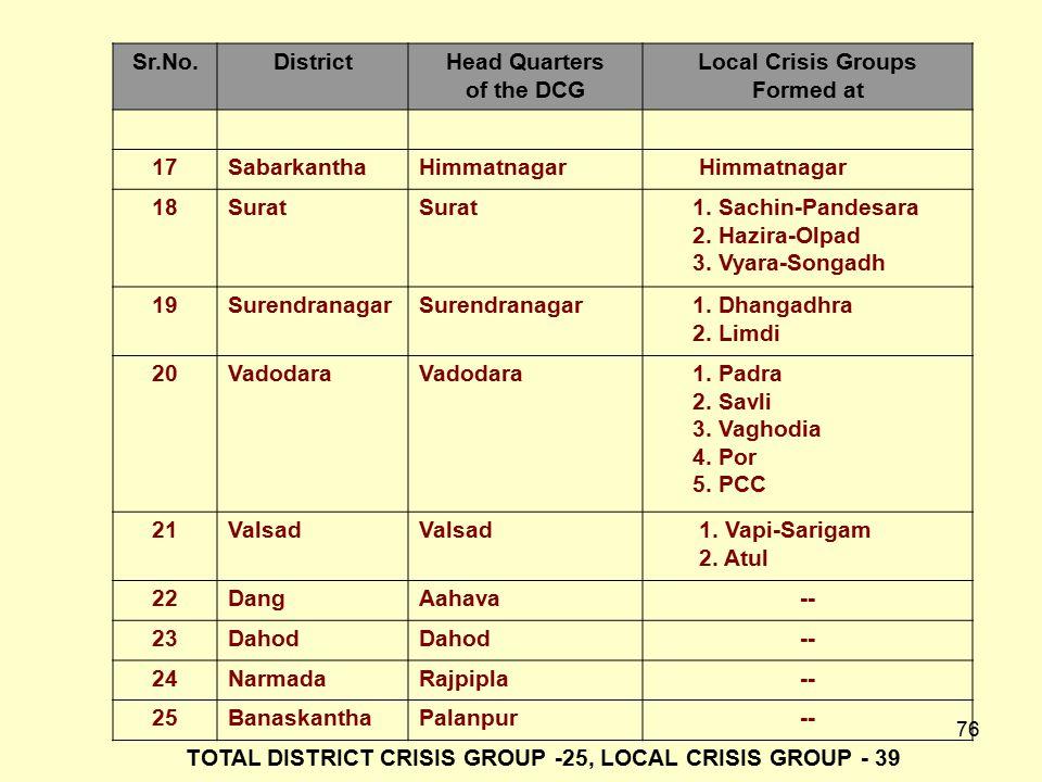 75 Sr.No.DistrictHead Quarters of the DCG Local Crisis Groups Formed at 6Jamnagar Dwarka 7Junagadh Veraval 8Amreli Rajula 9Porbandar -- 10KhedaNadiad