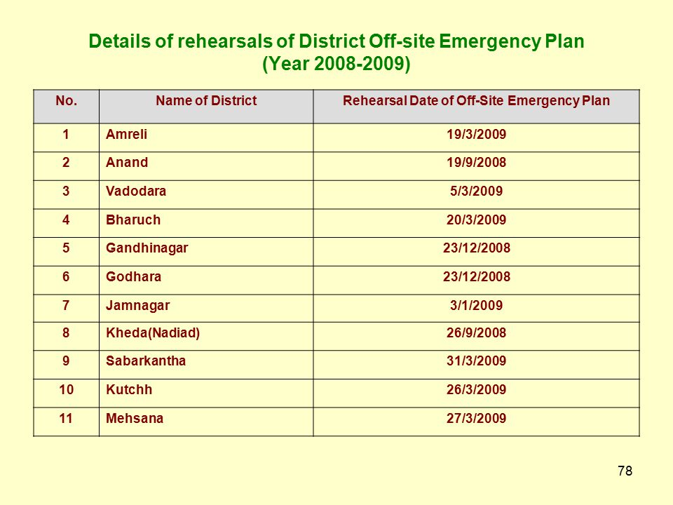 77 District Crisis Group 25 District Crisis Groups in the State Plans are prepared as per department guidelines Periodical meeting, rehearsal Capacity