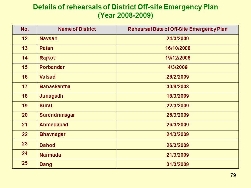 78 Details of rehearsals of District Off-site Emergency Plan (Year 2008-2009) No.Name of DistrictRehearsal Date of Off-Site Emergency Plan 1Amreli19/3