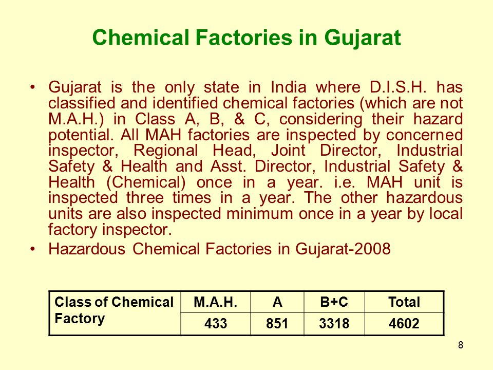 8 Chemical Factories in Gujarat Gujarat is the only state in India where D.I.S.H.
