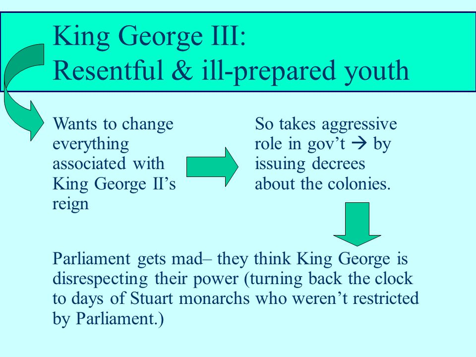 King George III: Resentful & ill-prepared youth So takes aggressive role in gov't  by issuing decrees about the colonies.