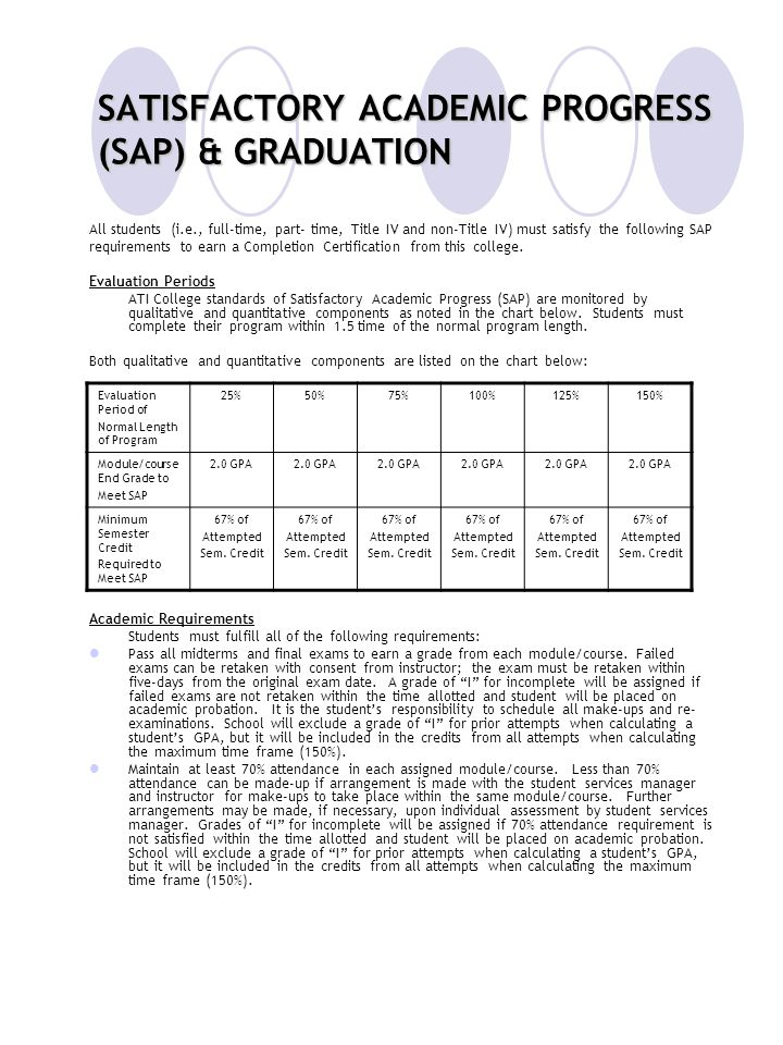 SATISFACTORY ACADEMIC PROGRESS (SAP) & GRADUATION All students (i.e., full-time, part- time, Title IV and non-Title IV) must satisfy the following SAP