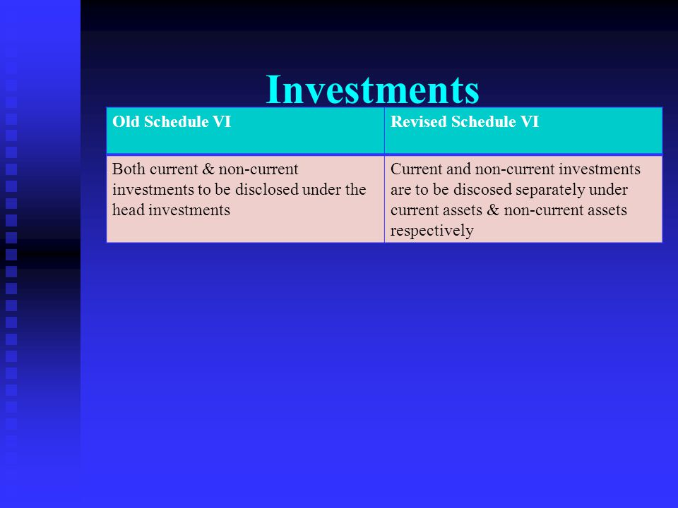 Fixed Assets Old Schedule VI Revised Schedule VI There was no bifurcation required of tangible & intangible assets on the face of the Balance sheet. F