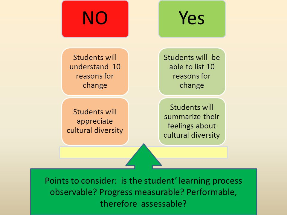 NOYes Students will summarize their feelings about cultural diversity Students will be able to list 10 reasons for change Students will appreciate cultural diversity Students will understand 10 reasons for change Points to consider: is the student' learning process observable.
