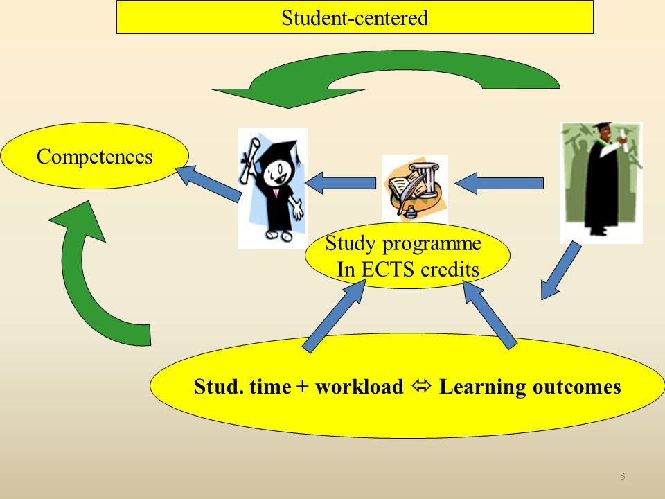 3 Student-centered Study programme In ECTS credits Stud. time + workload  Learning outcomes Competences