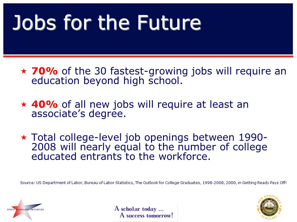  70% of the 30 fastest-growing jobs will require an education beyond high school.