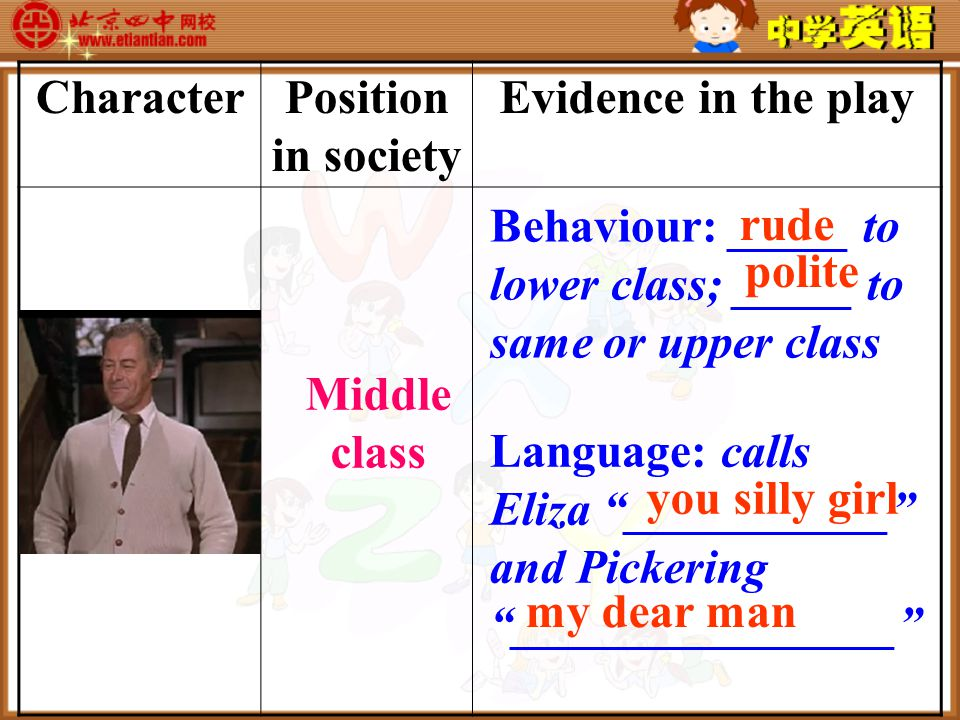 CharacterPosition in society Evidence in the play Henry Higgins Language: calls Eliza ___________ and Pickering ________________ Behaviour: _____ to lower class; _____ to same or upper class Middle class rude polite you silly girl my dear man